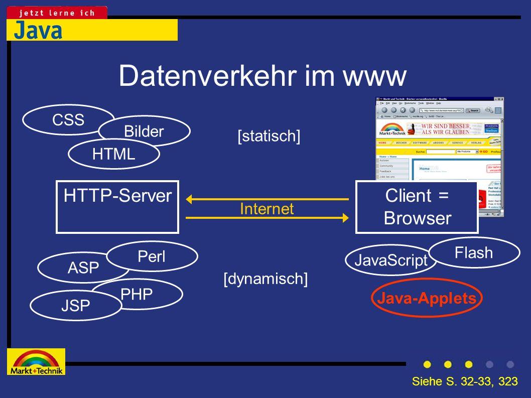 Datenverkehr im www HTTP-Server Client = Browser CSS Bilder [statisch]